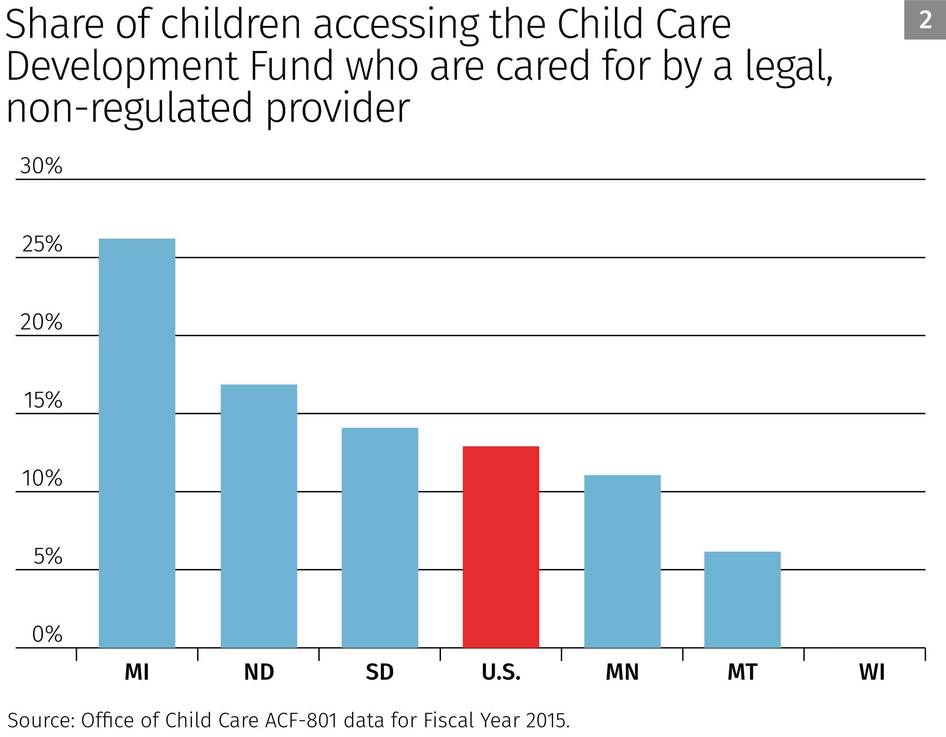 Share of children accessing the child care development fund