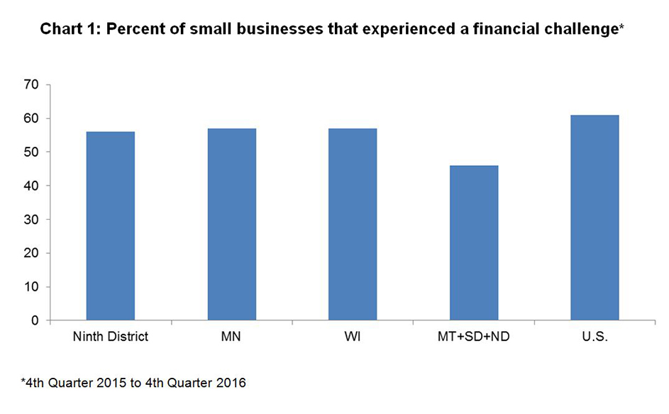 Percent of small businesses that experienced a financial challenge