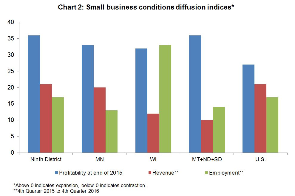 Small business conditions diffusion indices