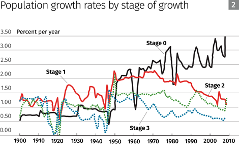 Population growth rates by stage of growth