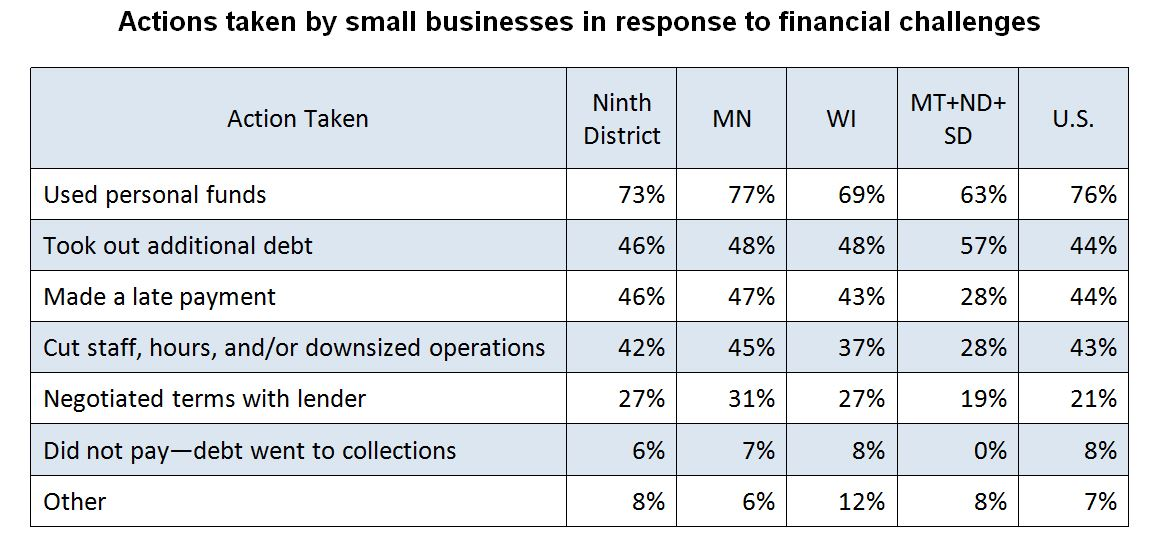 Actions taken by small businesses in response to financial challenges
