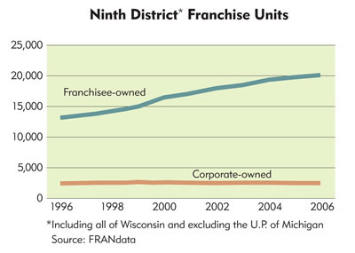 Chart: Ninth District Franchise Units, 1996-2006