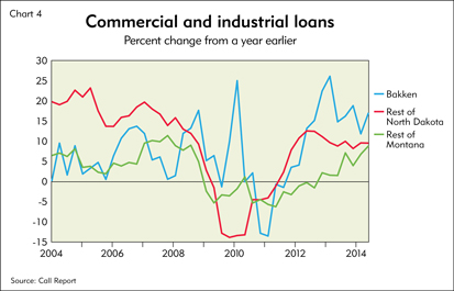 Chart 4: Commercial and industrial loans