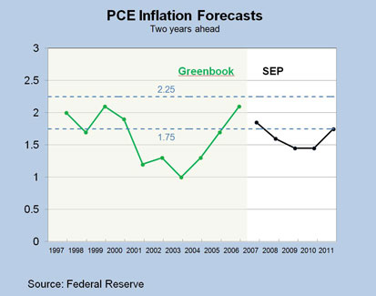 Chart 4: PCE Inflation Forecasts