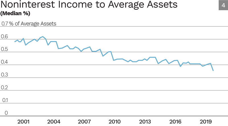Noninterest Income to Average Assets