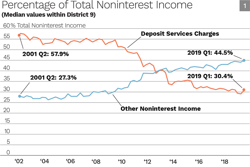 Percentage of Total Noninterest Income