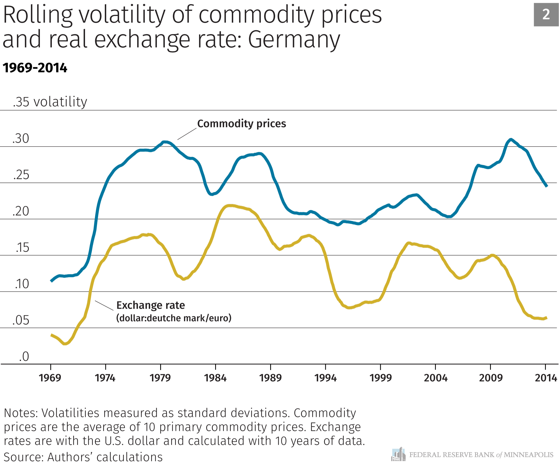 Rolling volatility of commodity prices and real exchange rate: Germany