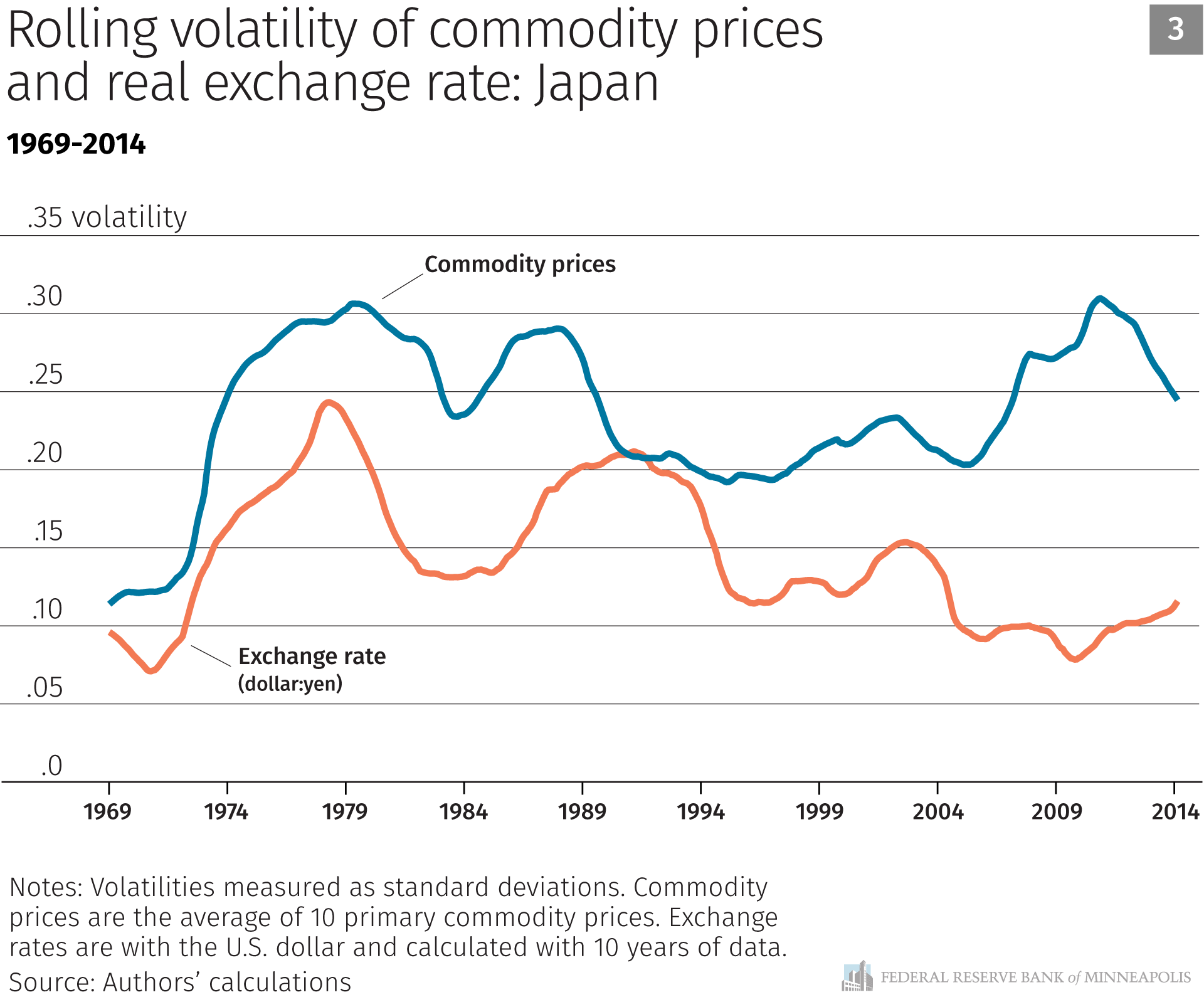 Rolling volatility of commodity prices and real exchange rate: Japan