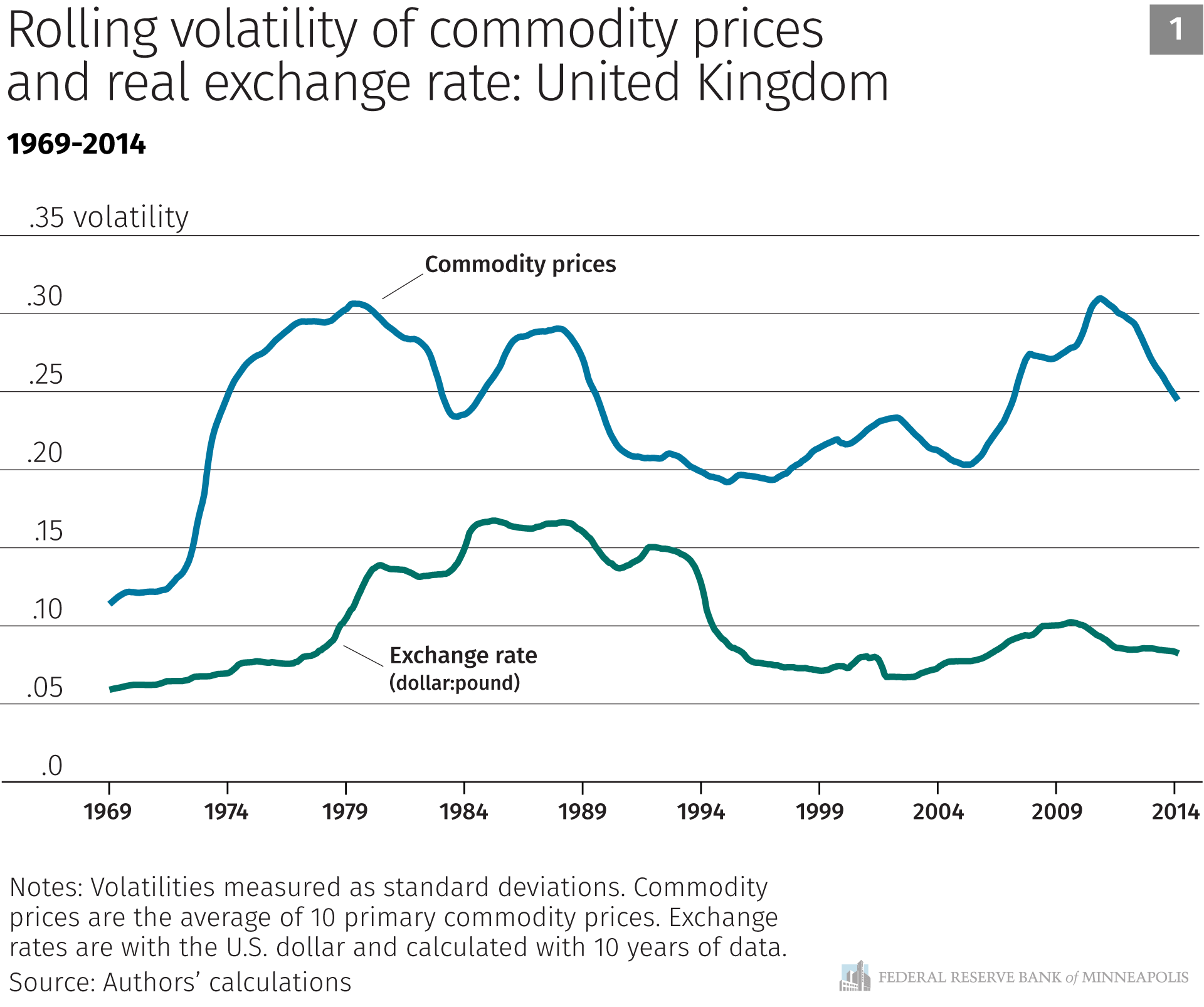 Rolling volatility of commodity prices and real exchange rate: United Kingdom