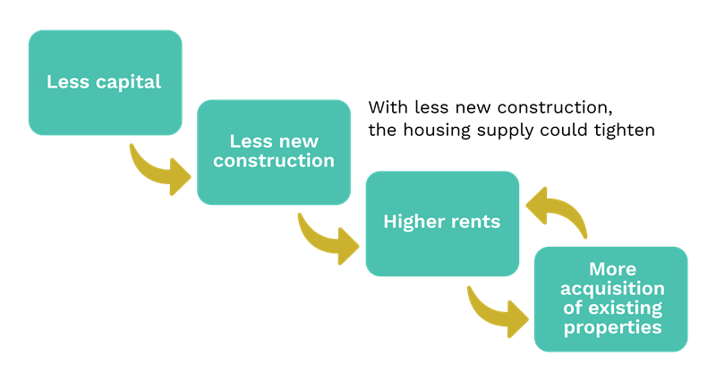 Flowchart showing that with less new construction, the housing supply could tighten