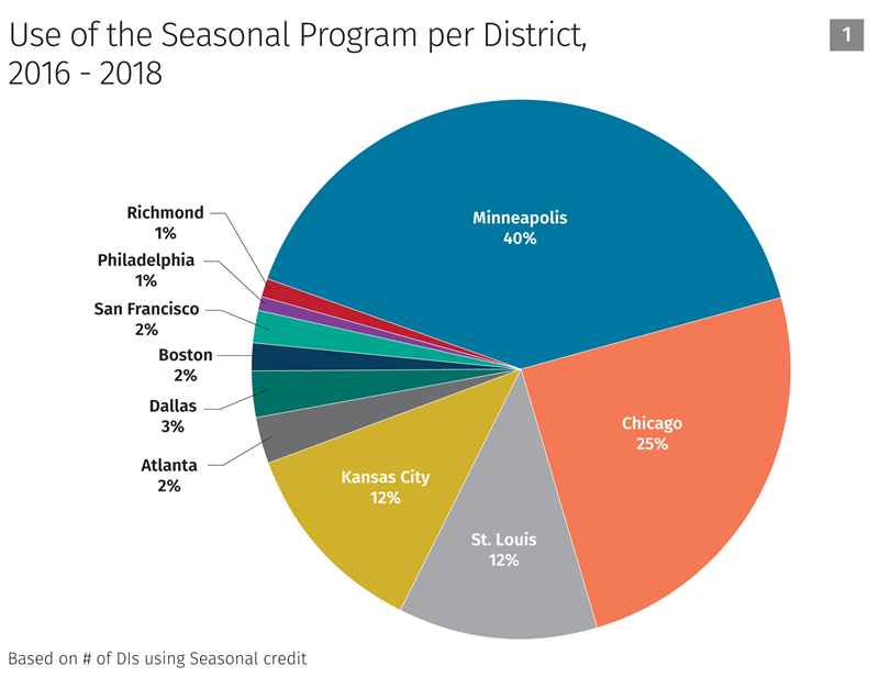 Use of the seasonal program per district chart