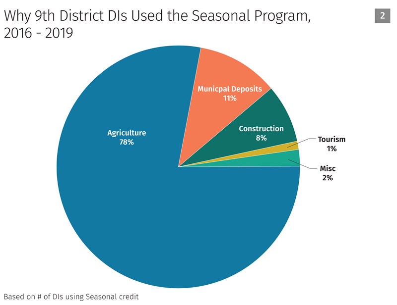 Why 9th district dls used the seasonal program chart