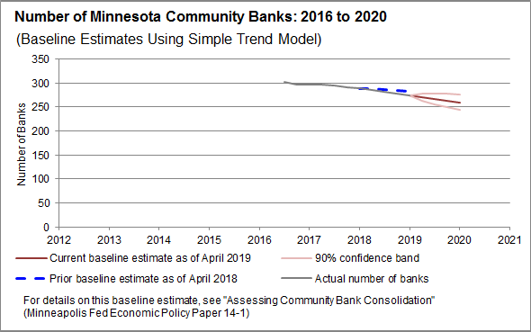 Tracking Community Bank Consolidation