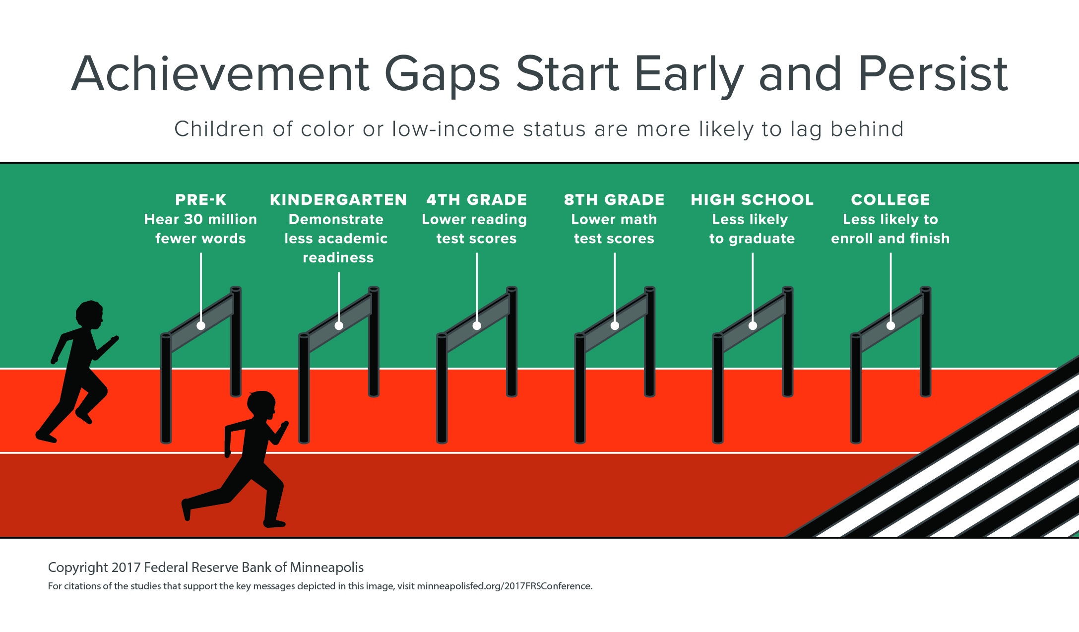 Achievement Gaps Start Early and Persist