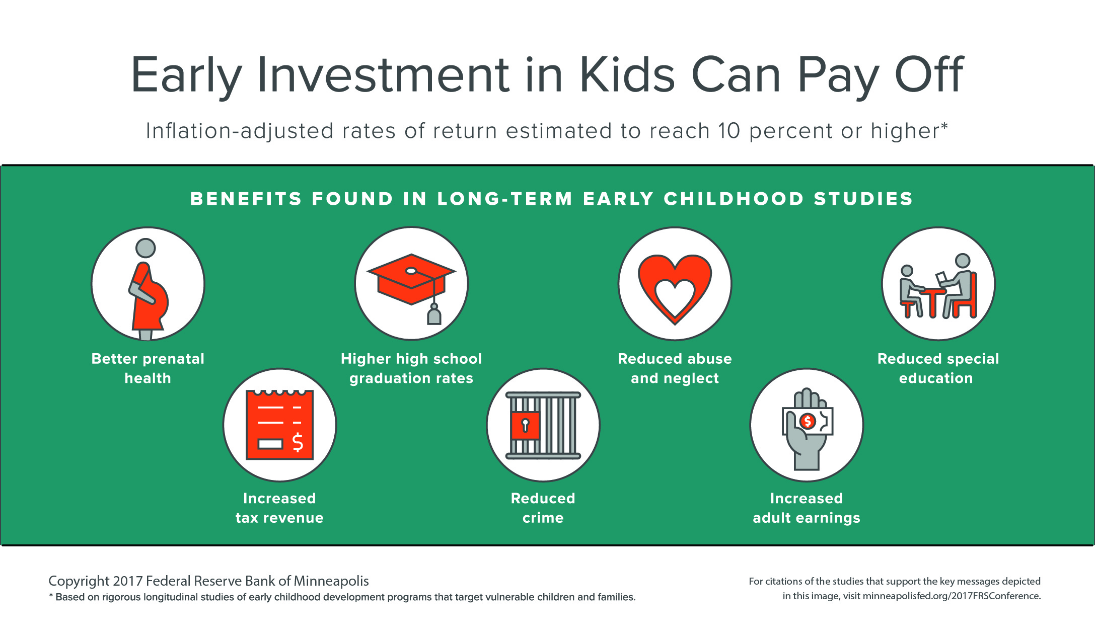 Early Investment in Kids Can Pay Off