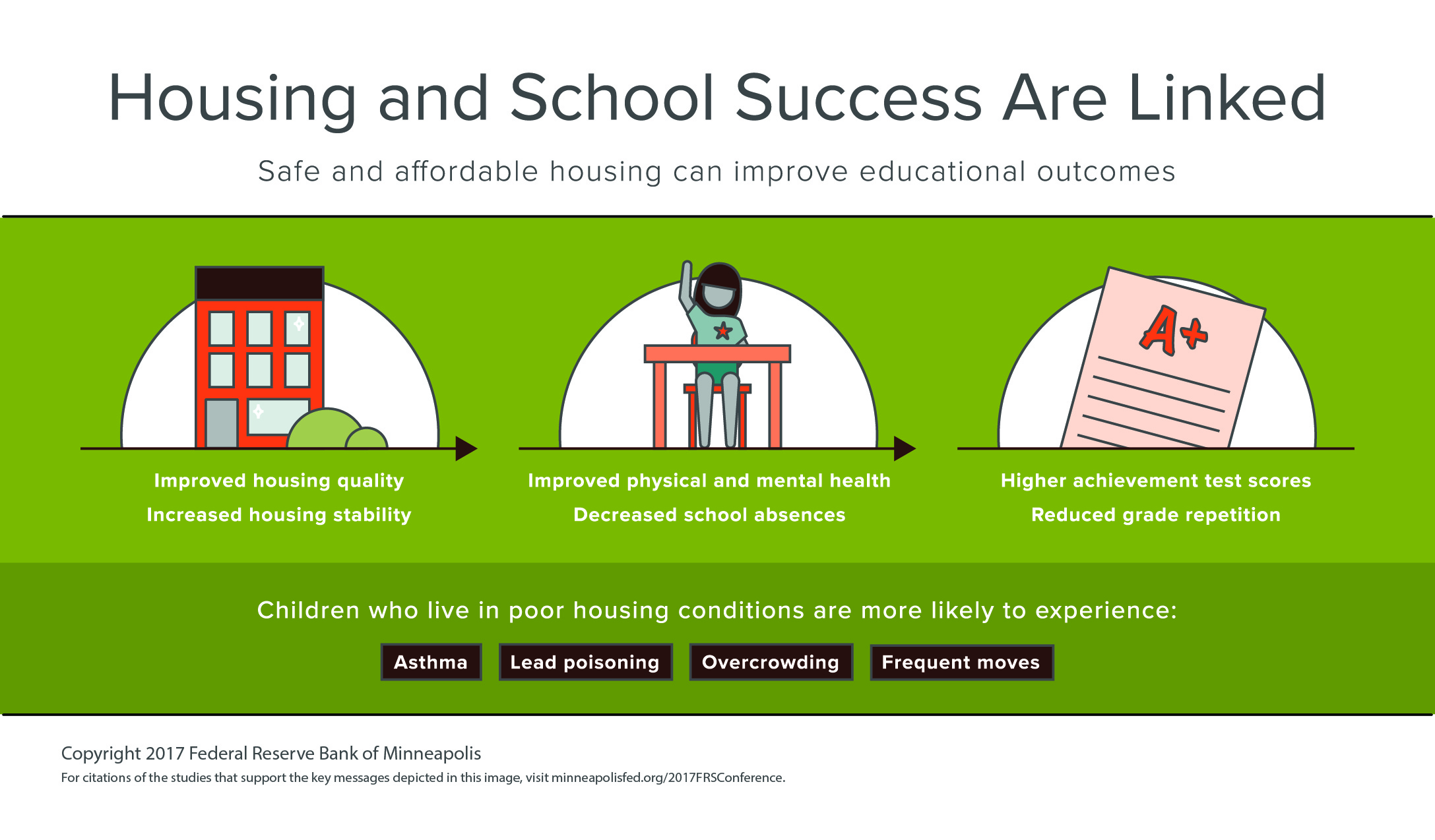Housing and School Success