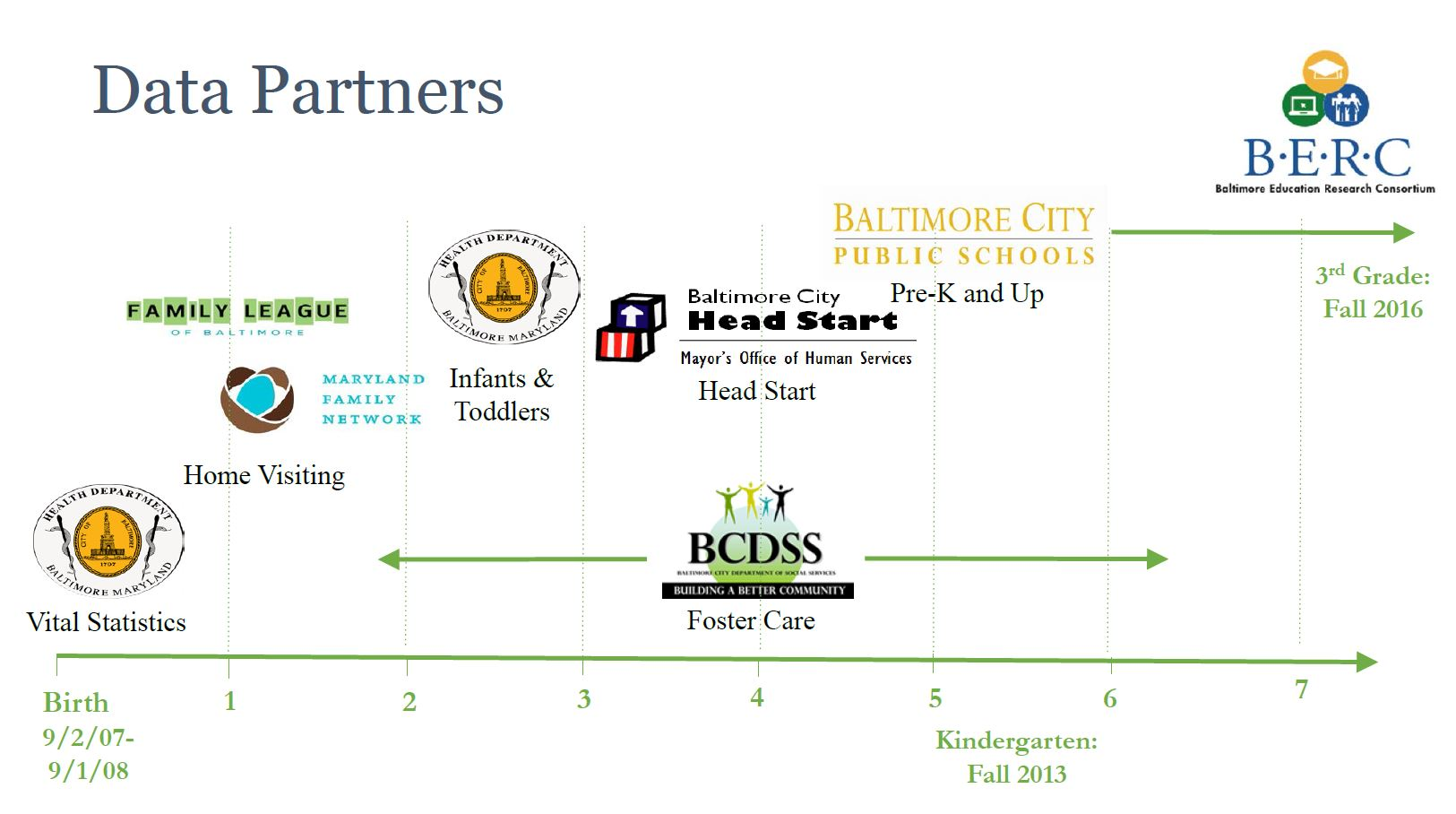 Baltimore's Early Education Data Collaborative