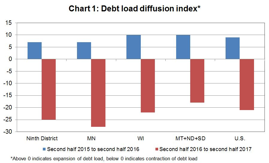 Debt load diffusion index