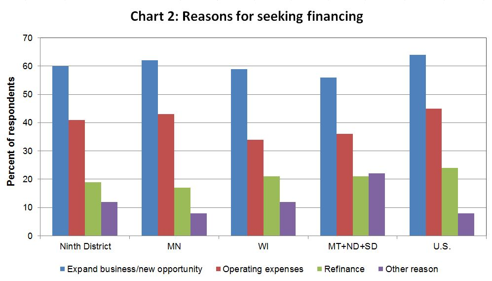 Reasons for seeking financing