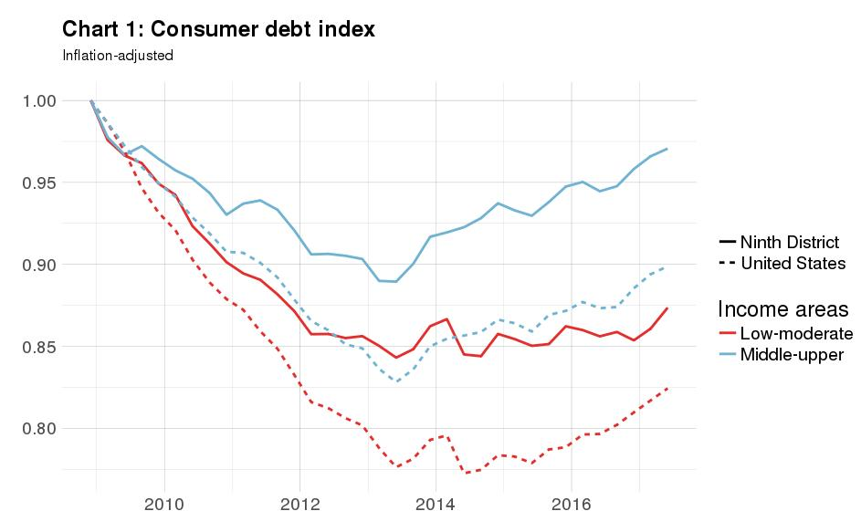 Consumer debt index