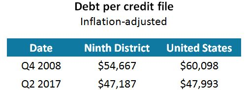 Debt per credit file