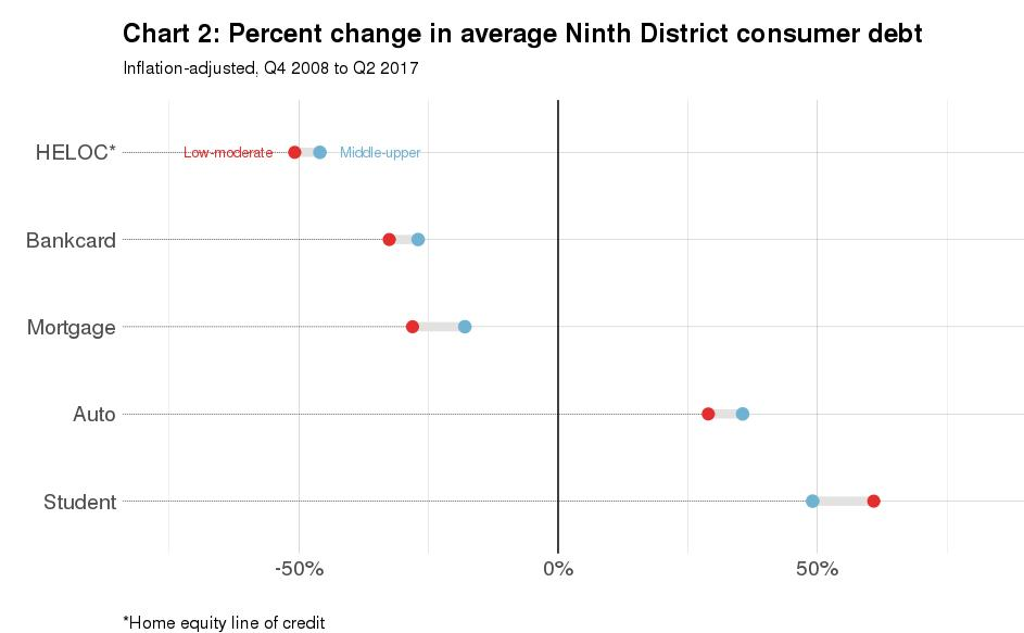 Percent change in average Ninth District consumer debt