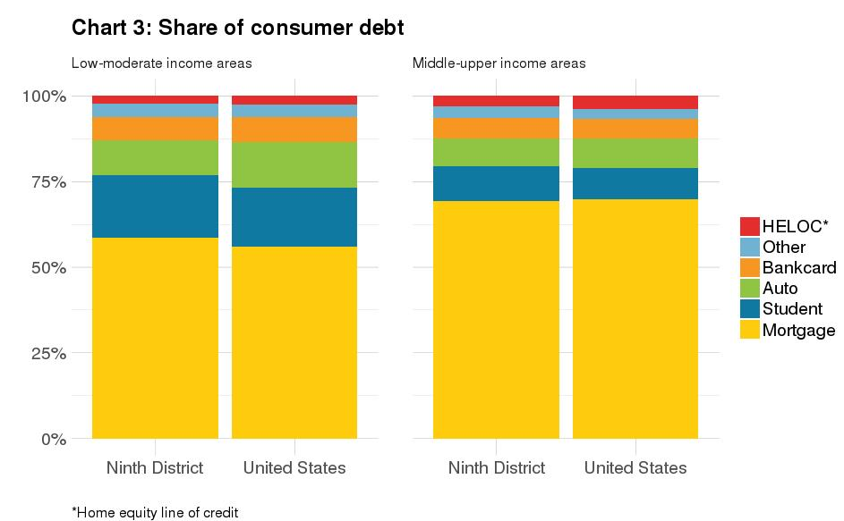 Share of consumer debt