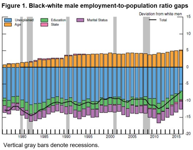 Black-white male employment-to-population ratio gaps
