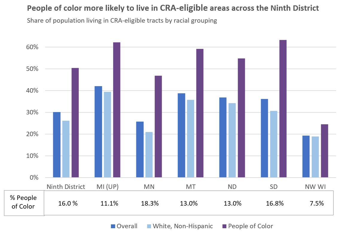 People of color more likely to live in CRA-eligible areas across the Ninth District