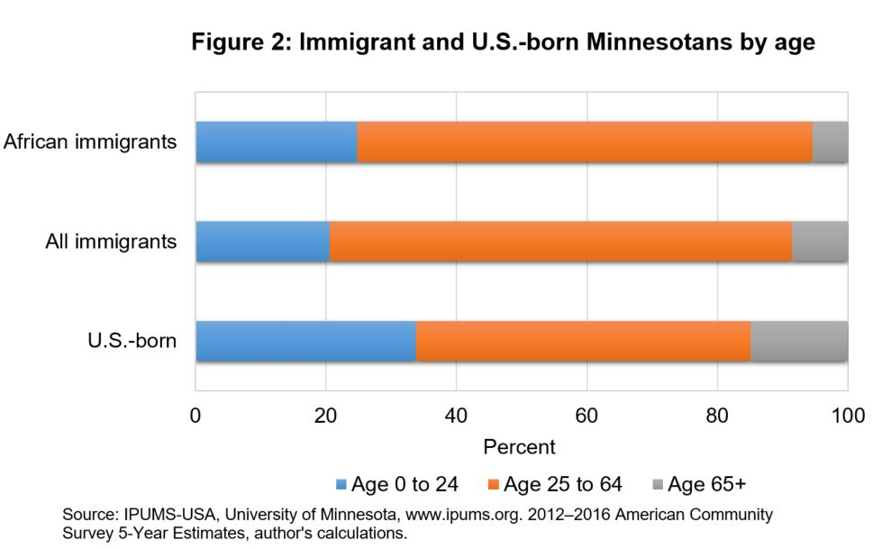 Immigrant and U.S.-born Minnesotans by age