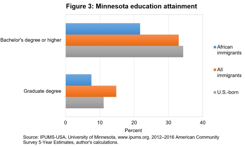 Minnesota education attainment