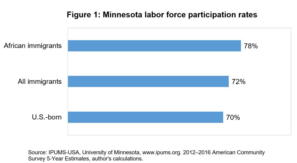 Minnesota labor force participation rates