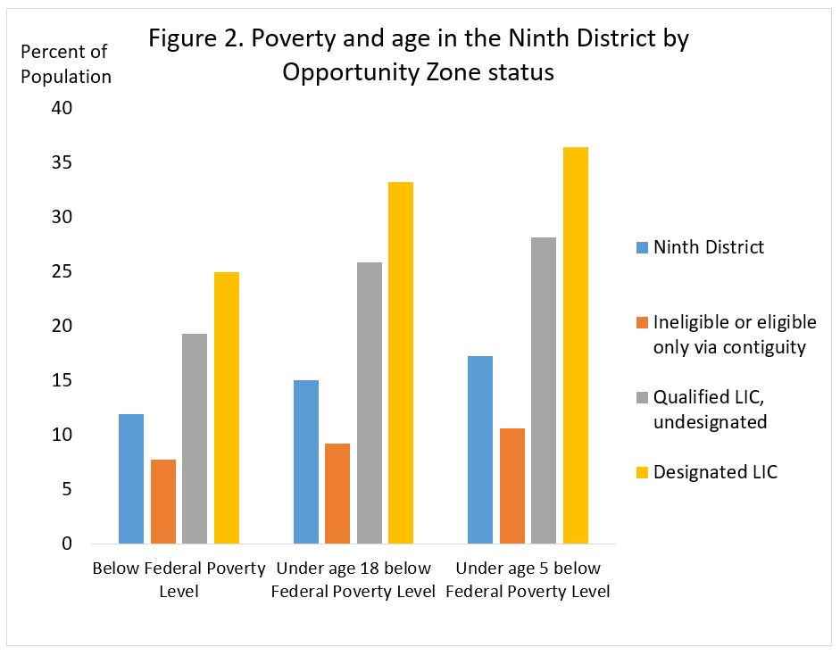 Poverty and age in the Ninth District by Opportunity Zone status