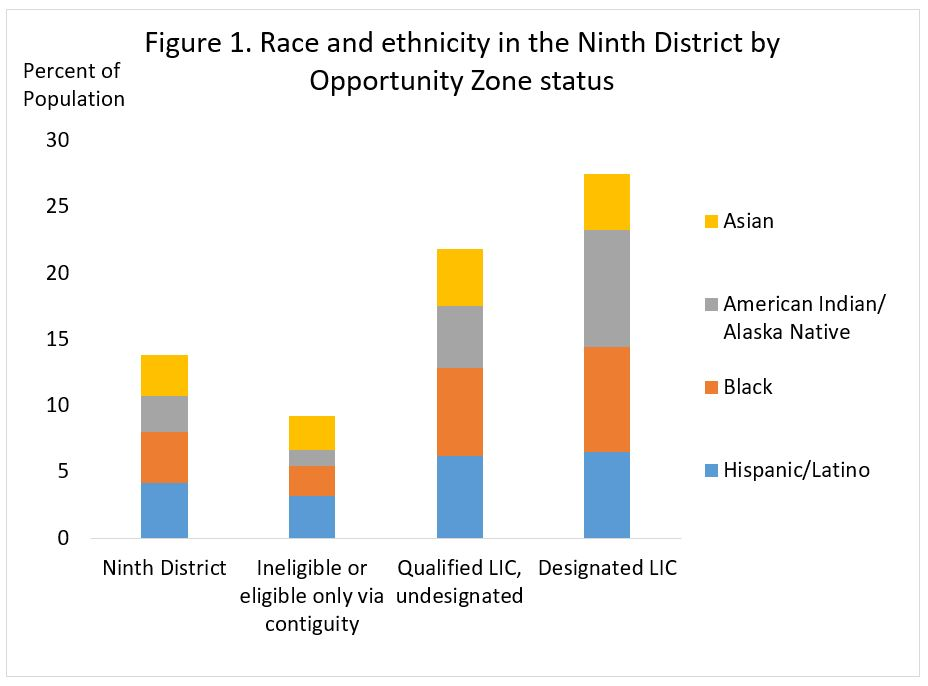 Race and ethnicity in the Ninth District by Opportunity Zone status
