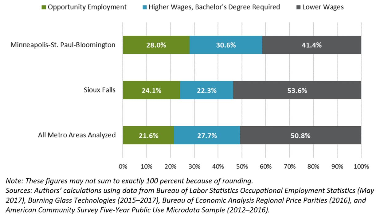 Figure 1. Distribution of employment by wages and education, 2017