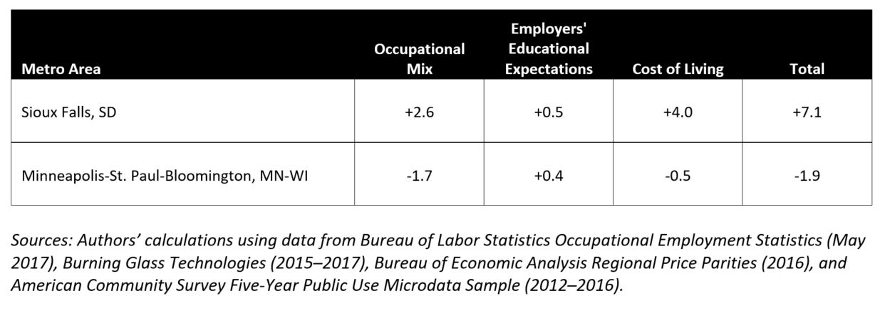 Table 2. Effect on opportunity employment share