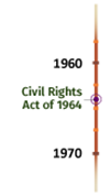 Timeline image - Civil Rights Act of 1964