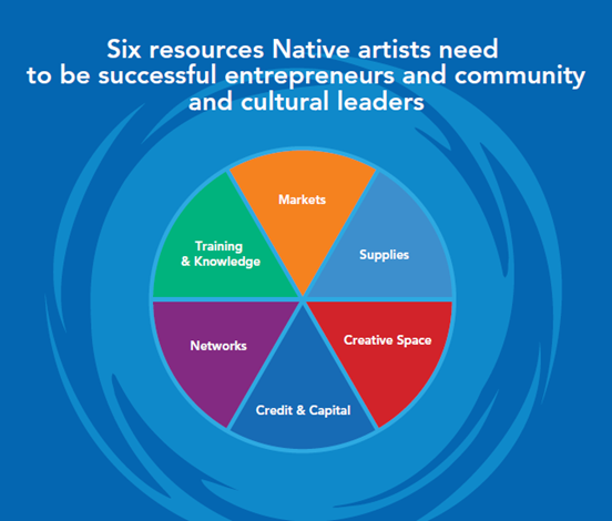 Six Resources Native Artists Need diagram