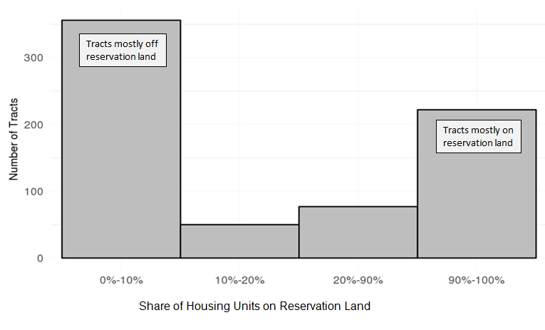 Figure 1: 2010 Census Tracts by Share of Housing Units on a Reservation