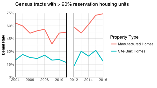 Census tracts with > 90% reservation housing units