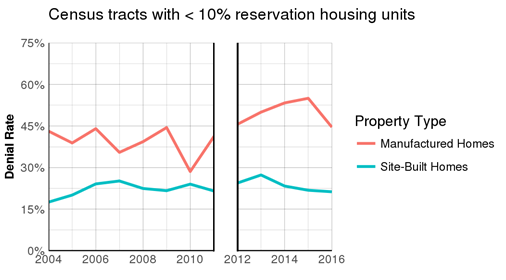 Census tracts with < 90% reservation housing units