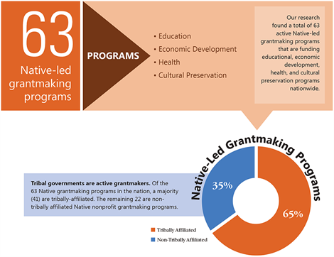 Native-led grantmaking programs