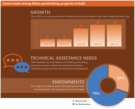 Trends among native grantmaking programs