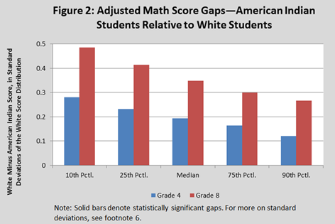 Figure 2: Adjusted Math Score Gaps - American Indian Students Relative to White Students