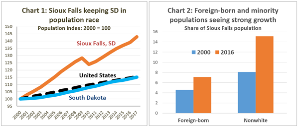 Sioux Falls  minority population charts