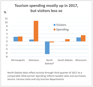 Tourism spending chart