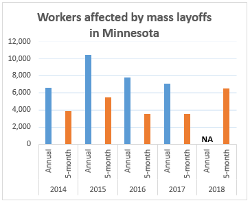 Workers affected by mass layoffs in Minnesota chart