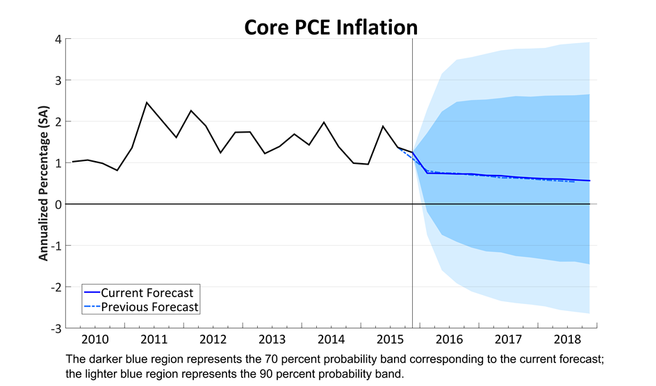 Core PCE Price Growth