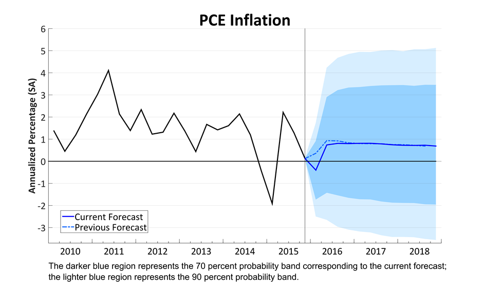PCE Price Growth