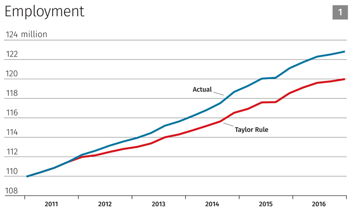 Taylor Rule Chart 1
